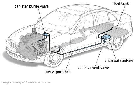 evaporative emission control evap system