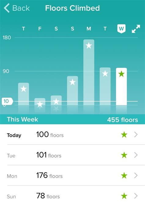 Fitbit Floors Climbed Badges by Australia S Twelve Apostles Lodge Walk As A Time Hiker