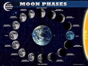Earth-Sun and Moon Phases - Pics about space