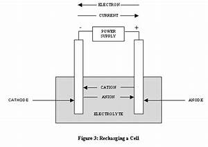 Classification Of Cells Or Batteries