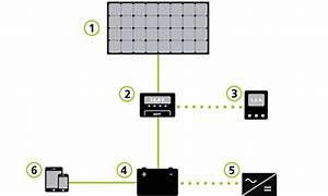 Solar Inselanlage Berechnen : wunderbar schaltplan f r solarmodule zeitgen ssisch elektrische systemblockdiagrammsammlung ~ Themetempest.com Abrechnung