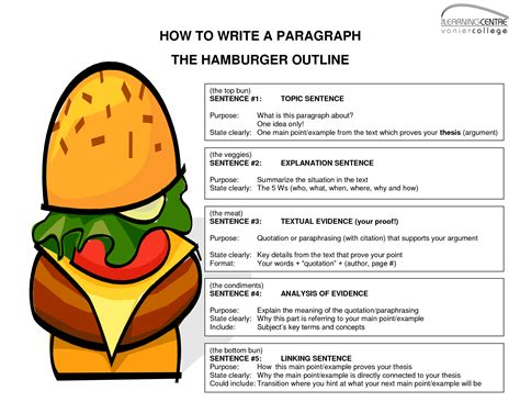 write  paragraph  hamburger outlinewriting