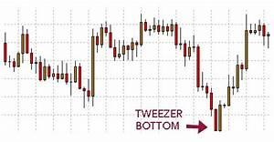 How To Understand Candlestick Chart Tweezer Bottom Candlestick Pattern Hit Run Candlesticks
