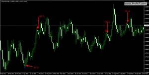 Binary signals indicator - Download MT4 indicator
