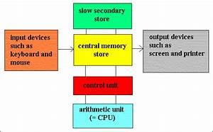 Cse Boyzz  Basic Structure Of A Computer System