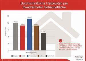 Was Sind Heizkosten : heizkosten pro quadratmeter im vergleich heizspiegel ~ Lizthompson.info Haus und Dekorationen