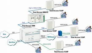 Broadband Access Solutions