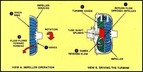 Torque Converter Tech Tips Selection Kennedy Dynotune