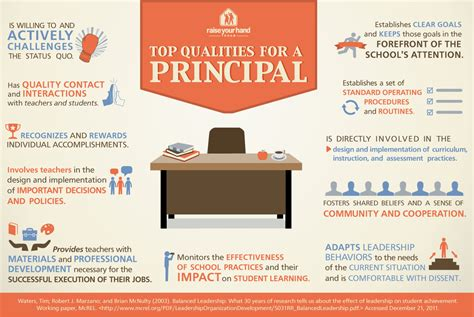 time  focus  principals  linchpin  school