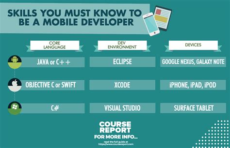 Ultimate Guide To Mobile Development Bootcamps. New Car Insurance Rates Insurance Journal Com. Bankruptcy Attorney Anaheim Scales In Grams. Career School Of Houston Round Point Mortgage. Wells Fargo Business Credit Best Tv Packages. How Much Should You Save For Retirement. Aircraft Pilots And Flight Engineers. Chrysler Dealerships In California. Alternatives To Pitney Bowes