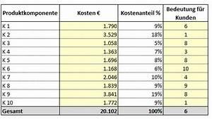 Kosten Nutzen Rechnung : kosten nutzen analyse durchf hren mit excel ~ Lizthompson.info Haus und Dekorationen