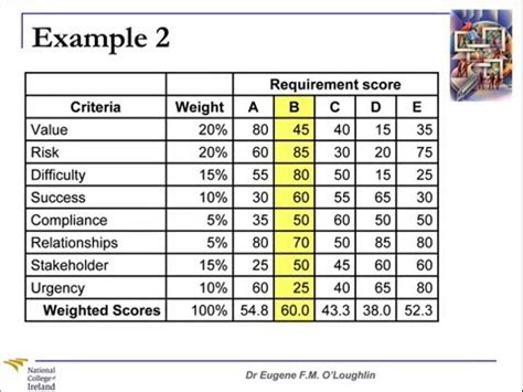 problem solving techniques  weighted scoring model