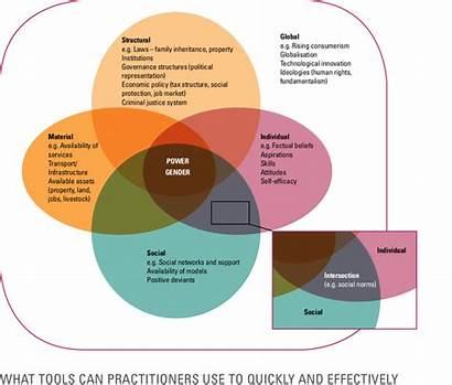 Change Behaviour Framework Diagram