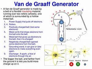 Diy Van De Graaff Generator