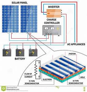 Solar Panel System For Home  Stock Vector