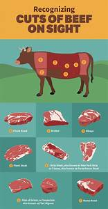 Pin On Meat Cuts
