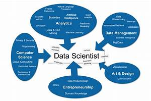 1000+ images about Data Science on Pinterest