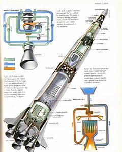 Comparison Between Jet Engine And Rocket Engine