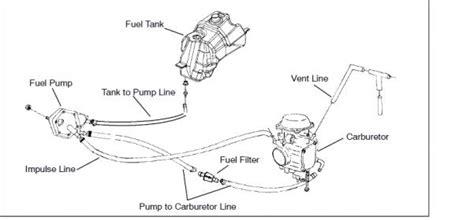 Wiring Diagram For 97 Polari 425 Magnum by Fuel Polaris Atv Forum