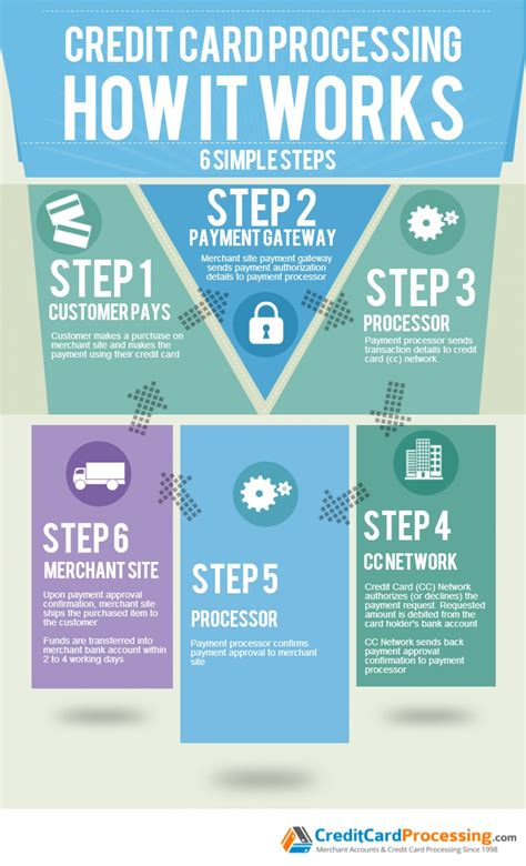 credit card processing   works infographic