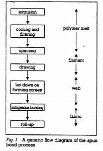 Plastic Production Flow Chart Education Research Nonwoven Spunbond Technology