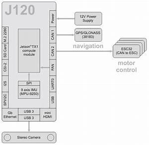 J120  U2013 Auvidea