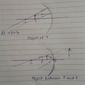 Draw Ray Diagram For Concave Mirror  When Object Is Placed