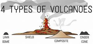 4 Types Of Volcanoes According To Shape  With Photos