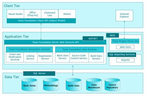 axis software technologiesmicrosoft team foundation