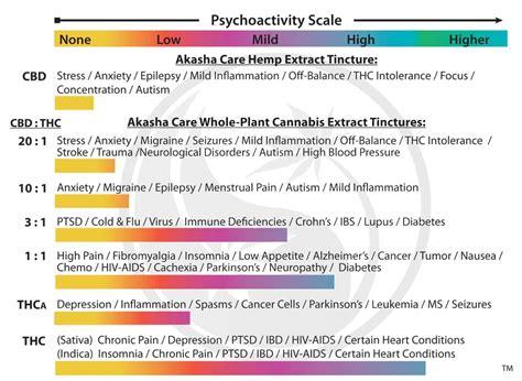 cbd negate  thc high cannabis sciences