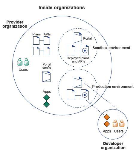 ibm api management  cloud overview
