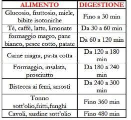 tempi di digestione alimenti dieta per ingrassare in modo sano myprotein it