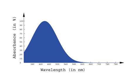 blue light wavelength math 309 project colour vision