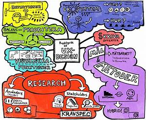 Mind Map  U0026quot Project Guide To Ux