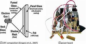 Parts Of Crt Monitors