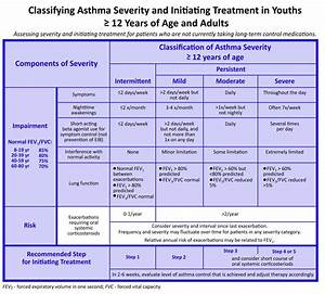 Asthma Classification And Treatment Chart American Thoracic Society Dyspnea And Wheezing In A