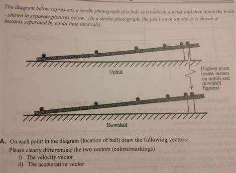 the diagram below represents a strobe photograph o chegg