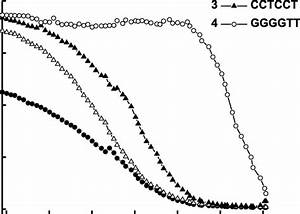 Dissociation Curves For The Complexes Between