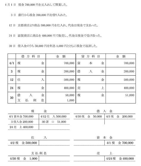 簿記 3 級 合格 率