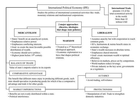 international political economy regional studies