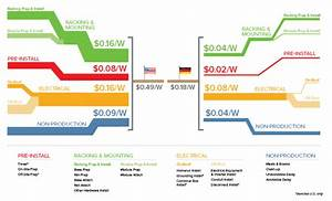 Can The U S  Compete With Germany On Solar Costs
