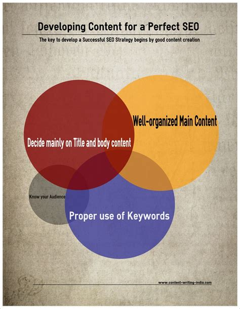 Seo Content Writing by Developing Content That Works Perfectly For Seo