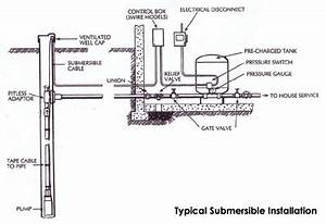 well pumps scardina home services plumbing hvac With here39s a diagram of how a water well system works