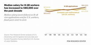 Salaries rise for H-1B foreign workers in U.S. | Pew ...