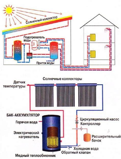 Солнечная энергетика в россии и мире