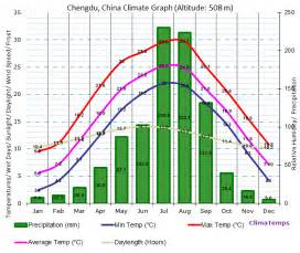 Chengdu China Climate Graph