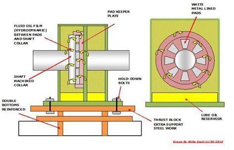 functions  ships main engine thrust block prop shaft  stern tube marine notes