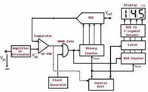 What Is Digital Voltmeter