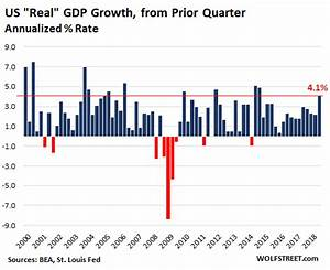 Gdp Under Obama Chart Rising Inequality Could Impact America S Aaa Credit