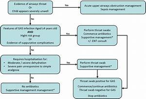 Clinical Practice Guidelines   Sore Throat